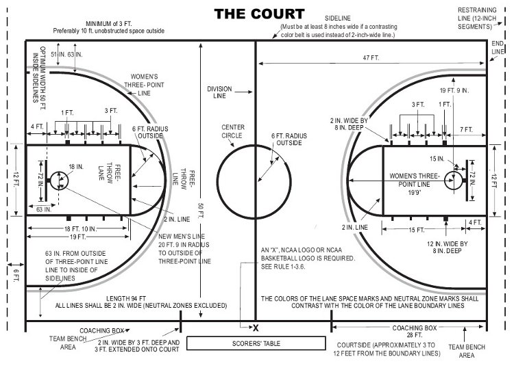 ncaa court - Everything You Need to Know About Basketball Court Dimensions